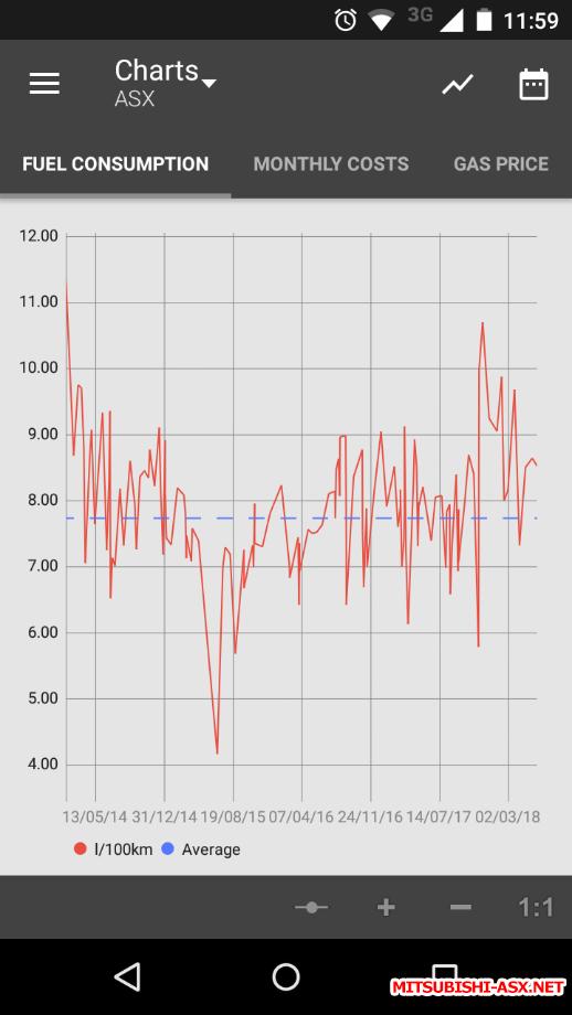 Расход бензина на Mitsubishi ASX - Screenshot_2018-06-12-11-59-21.png