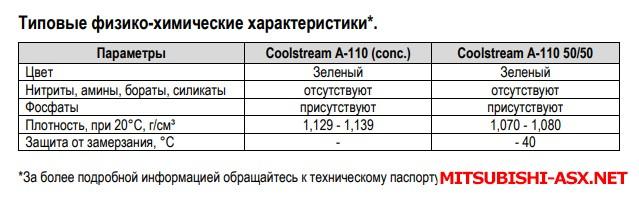Про антифриз - A-110.jpg