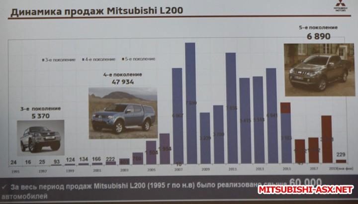 Приглашение на закрытую презентацию нового пикапа Mitsubishi L200  - l200_1.jpg