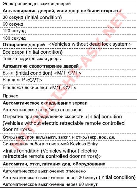 Система полного контроля автомобиля Mitsubishi ASX