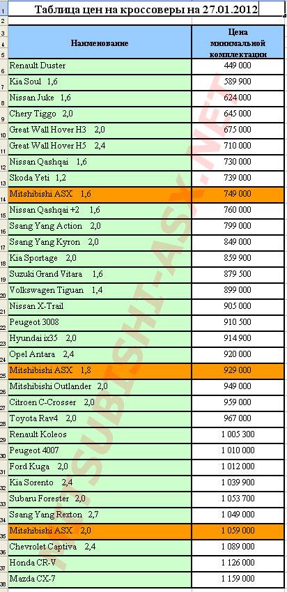 Цены на конкурентов Mitsubishi ASX на на чало 2012