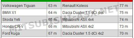 Таблица сравнения тормозного пути Mitsubishi ASX со 100 км/ч